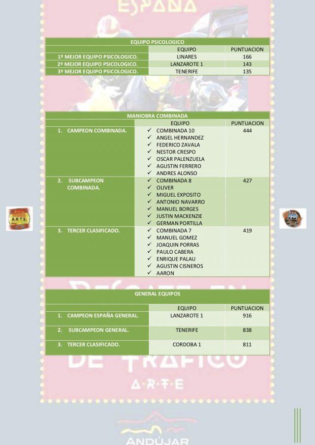 http://artemergencia.es/wp-content/uploads/2018/05/GANADORES-CAMPEONATO-ESPAÑA-ACCIDENTES-DE-TRÁFICO-2018-2-640x905.jpg