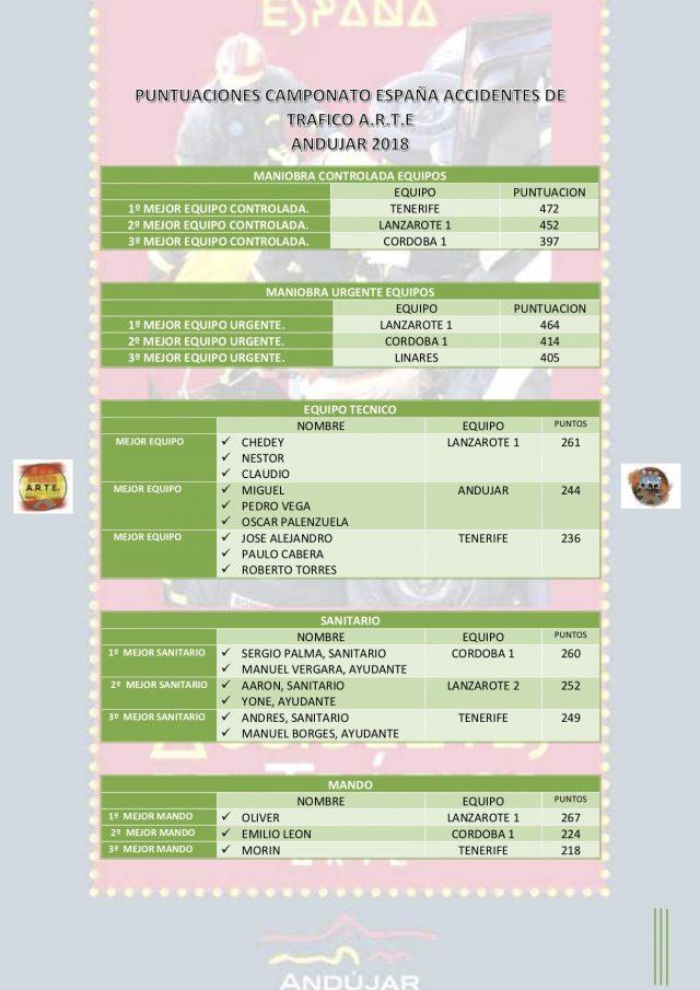 http://artemergencia.es/wp-content/uploads/2018/05/GANADORES-CAMPEONATO-ESPAÑA-ACCIDENTES-DE-TRÁFICO-2018-640x905.jpg